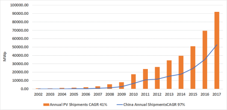 China and Global Shipments, 2002 through 2017