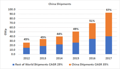 CHina and Rest of Wolrd Cell Module Shipments, 2012 through 2017