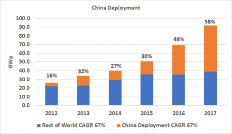 China and Rest of World Installations, 2012 through 2017